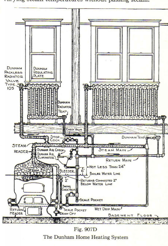Description of the System