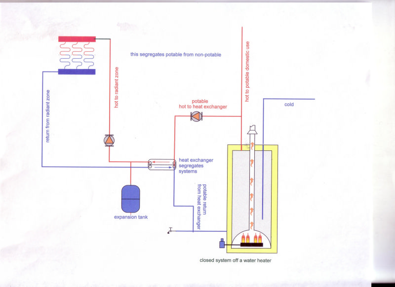 in floor heating systems hot water